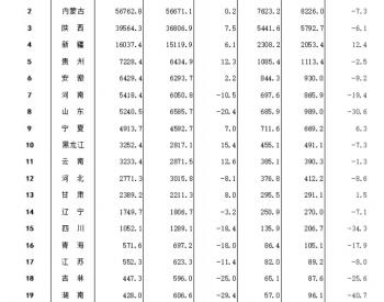 2021年1-7月全国分省区原煤产量排名公布