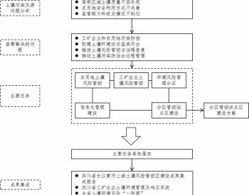关于印发《四川省长江黄河上游土壤风险管控区建设实施方案》的通知