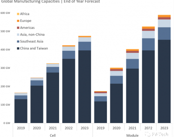 2021全球400GW组件、325GW电池上线 中国多晶硅产能扩张避开新疆