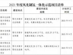 内蒙古2021年风光<em>制氢项目</em>清单:光伏1.85GW、风电369.5MW、氢6.69万吨