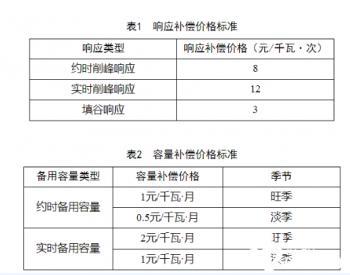 安徽再次征求意见:对全省执行峰谷分时电价的工商