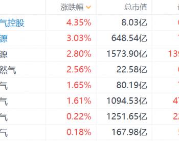 港股中国油气控股涨超4%,昆仑能源涨3%