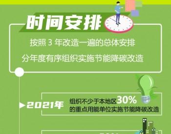 河南力争到2023年重点用能单位能耗强度下降超18%