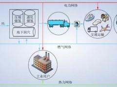 氢能在能源系统中的应用前景