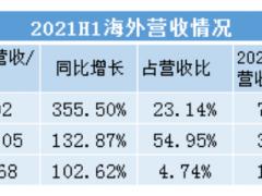 宁德时代/亿纬锂能/<em>国轩高科</em>海外业务翻倍增长