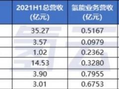 """谁是氢能""""业绩增长之王""""?从六家上市公司财务业绩看氢能产业机会"""