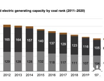 美国10年来89吉瓦煤电退役,其中68%是烟煤电厂