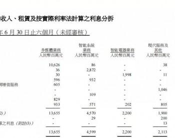创维2021上半年光伏营收达到8.29亿元