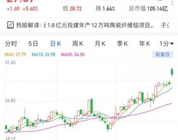 鲁阳节能一度涨停兼创新高 子公司拟斥1.8亿元投建