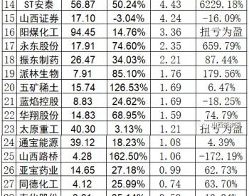"""煤钢股迎强周期,A股山西板块迎""""最强""""上半年!"""