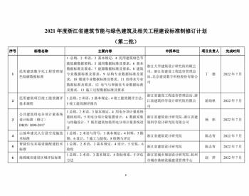 浙江省建设厅关于印发《2021年度浙江省建筑节能与