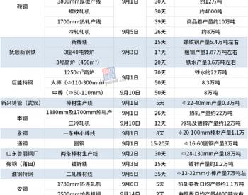 18家钢厂公布9月检修计划(附产量影响)
