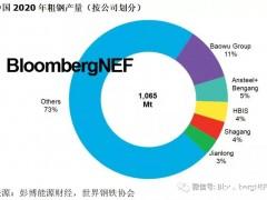 中国钢铁业整合将惠及氢能和CCUS行业