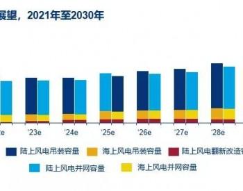 中国风电市场展望,2021年至2030年
