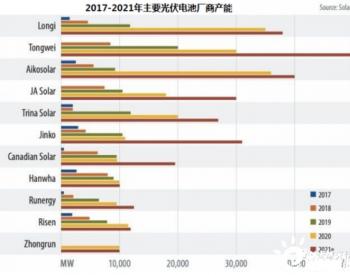 """泾河""""隆""""王交付全球最大光伏电池生产基地"""