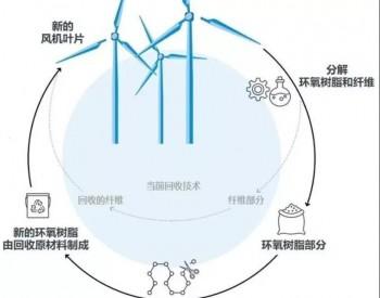 风电叶片回收现状及展望(下)