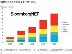 中国氢燃料电池<em>汽车销量</em>可能增长近四倍