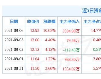 9月6日中曼石油涨停分析:<em>可燃冰</em>,油服,天然气概念热股