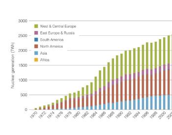 2020年全球核能总发电量2553 TWh 同比下降约4%