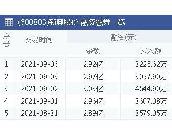 新奥股份:9月6日融资净偿还489.26万元 上一交易日净偿还532.45万元