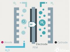东丽最新膜技术助力<em>西门子</em>能源兆瓦级PEM水电解