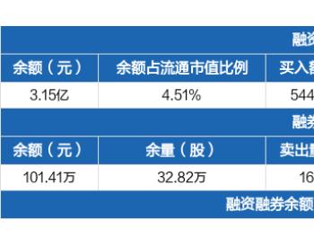 <em>洲际油气</em>:连续3日融资净买入累计4536.15万元(09-07)
