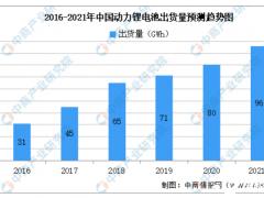 2021年中国动力电池行业市场规模及未来发展趋势前