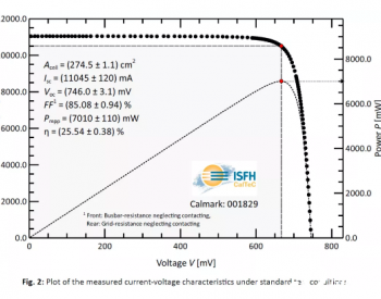 迈为联合SunDrive创全尺寸HJT电池新世界纪录!