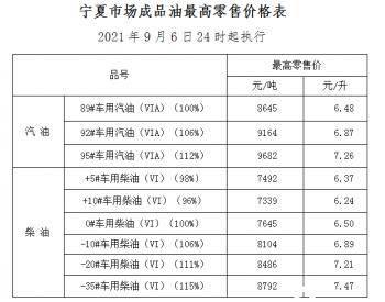 宁夏:92号汽油零售价为6.87元升 0号柴油零售价为6.50元/升