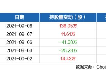 <em>贵州燃气</em>09月08日获沪股通增持136.05万股