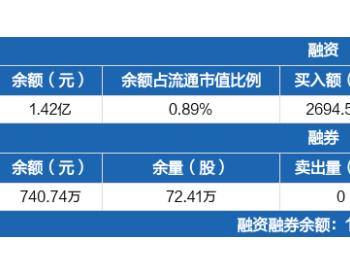 <em>重庆燃气</em>:融资净买入387.42万元,融资余额1.42亿元(09-08)