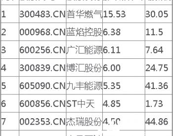 石油行业板块高开,<em>首华燃气</em>涨15.53%