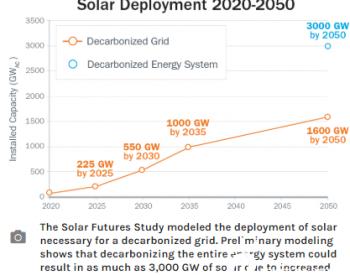 美国低碳方案:到2050年太阳能占比45%