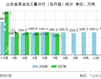 2021年1-7月山东省原油加工量同比增长了9.5%