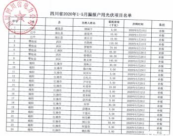2020年1-5月四川省纳入国补规模户用光伏项目名单统计数据表(漏报)