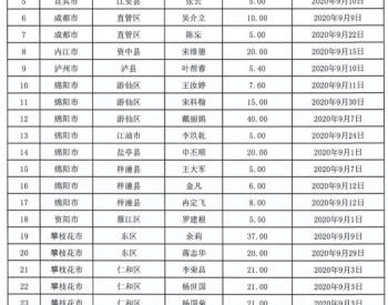 2020年9月四川省纳入国补规模户用光伏项目名单统计数据表