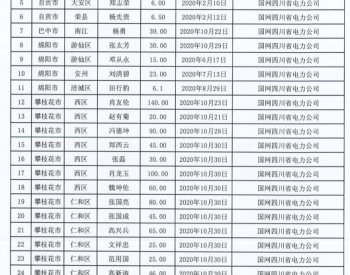 2020年1-10月四川省纳入国补规模户用光伏项目名单统计数据表(漏报)
