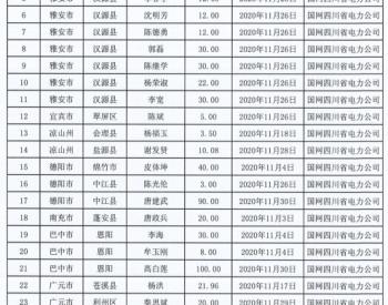 2020年11月四川省纳入国补规模户用光伏项目名单统计数据表