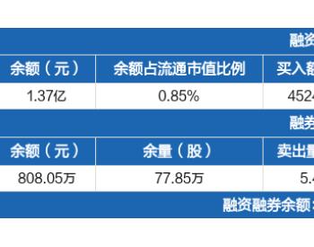 <em>重庆燃气</em>:融资净偿还490.8万元,融资余额1.37亿元(09-09)
