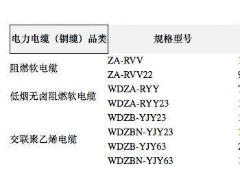 招标 | 中国铁塔启动2021年电力电缆产品集采 需求量1677万米
