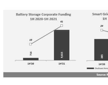 2021上半年电池、智能电网和能效公司融资额达 104
