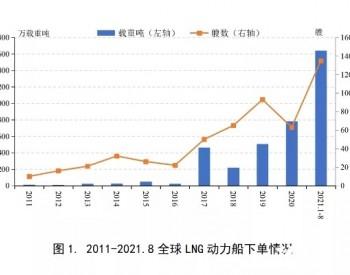 135艘了!2021年LNG动力船订单出现爆发式增长