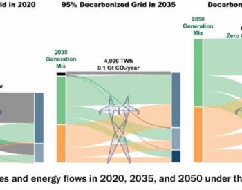 <em>美国能源</em>部:2035年太阳能有望供应40%电力 成最大电力来源