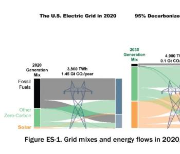美国能源部:2035年太阳能有望供应40%电力 成最大