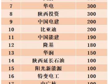 陕西、山东、广西2021保障性光伏项目名单出炉,华