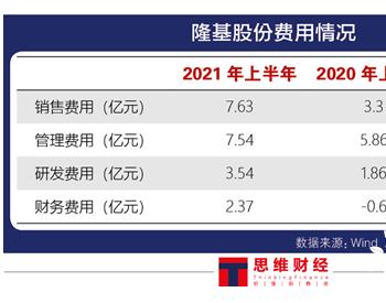 单晶硅逐步占领市场,<em>隆基</em>股份业绩空间有多大