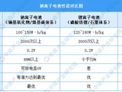 <em>钠离子电池</em>走红:2021年中国<em>钠离子电池</em>行业市场现状分析