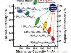 从三元锂电池到磷酸铁锂电池,市场对电池的<em>选择</em>逻辑在哪?