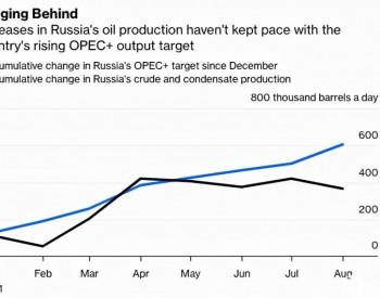 <em>俄罗斯原油产量</em>停滞!与沙特同为每天1100万桶:俄罗斯石油工业却无法实现产能