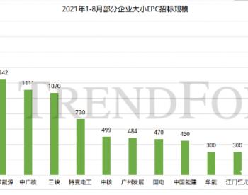 超9GW光伏EPC项目价格一览:BIPV最高7.3元/瓦,EPC企业持续承压